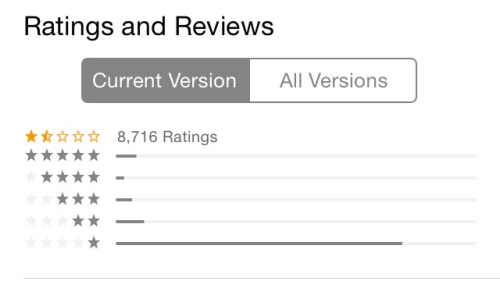 Screenshot of Snapchat's rating for the current version, which shows that most of the 8,716 ratings are one-star