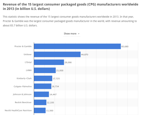 A bar chart showing revenue for the 9 largest CPG manufacturers in the world: Procter & Gamble (83.7 billion), Unilever (44.8 billion), L'Oreal (29 billion), LVMH (21 billion), Kimberly-Clark (17.7 billion), Colgate-Palmolive (16.7 billion), Johnson & Johnson (14.4 billion), Reckitt Benckiser (12.1 billion), Nestle (11.3 billion)