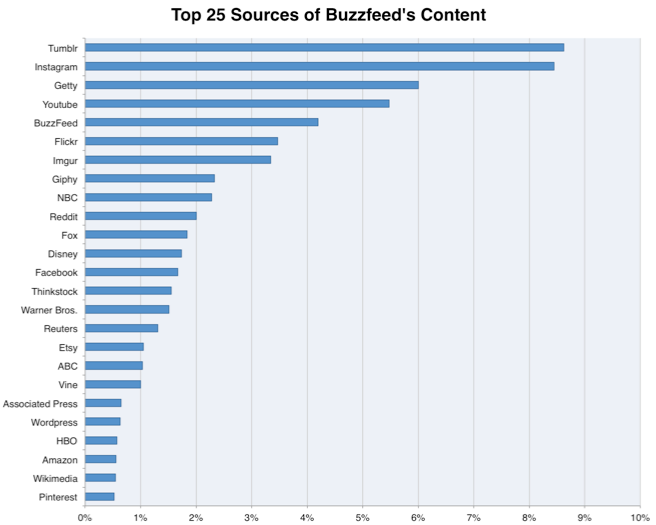 foxie-reviews-buzzfeed-top-25-content-sources-graph