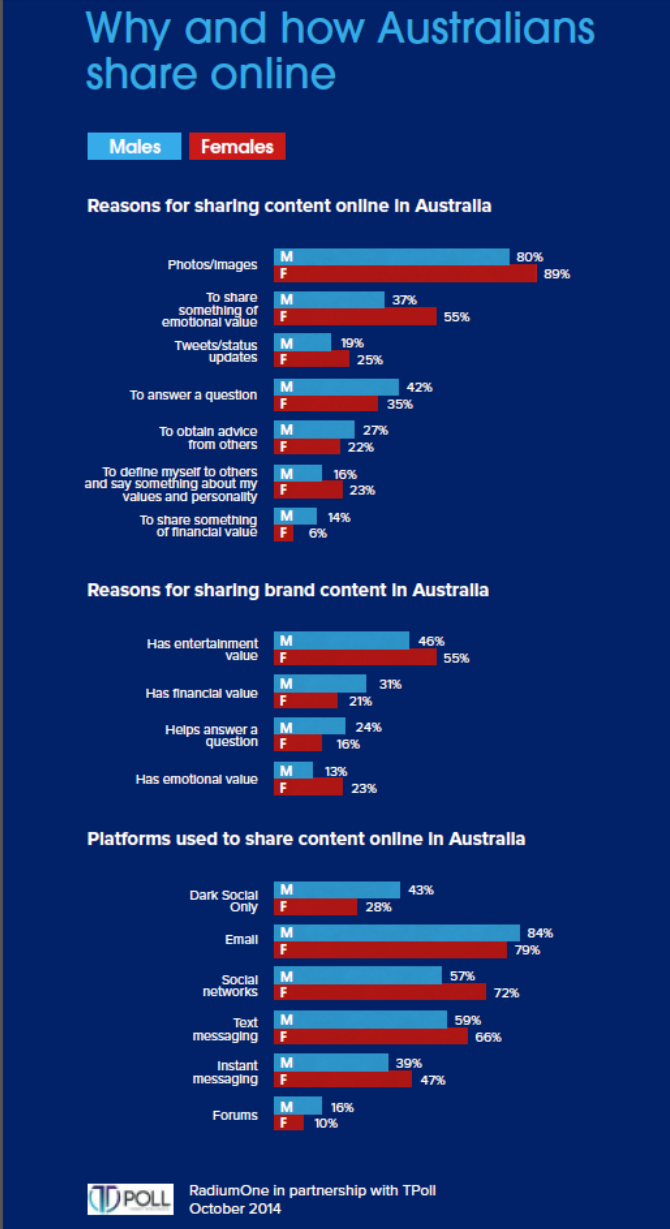 Why and how Australians share online - chart