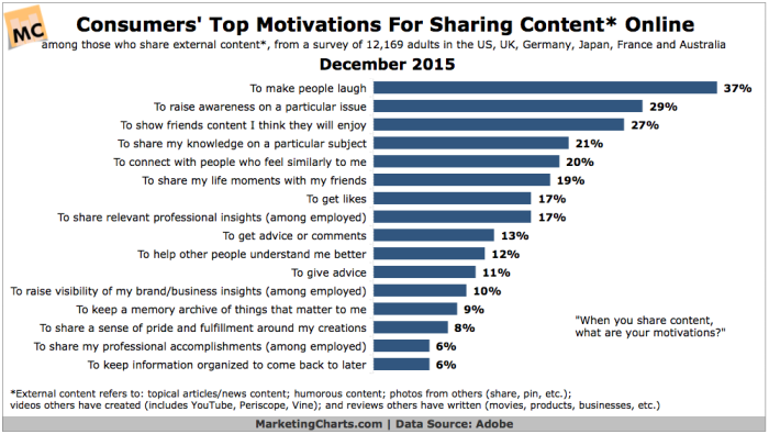 foxie-reviews-social-media-sharing-motivators-december-2015